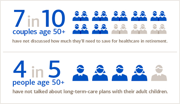 talking-it-out-a-family-guide-to-discussing-retirement-healthcare-costs_chart01_590x342