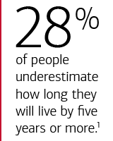 40% of people underestimate how long they will live by five years or more