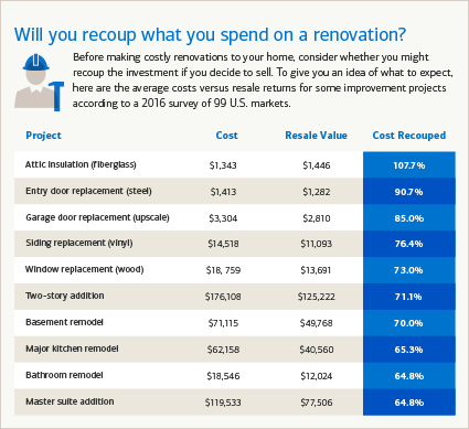 Will you recoup what you spend on a renovation?