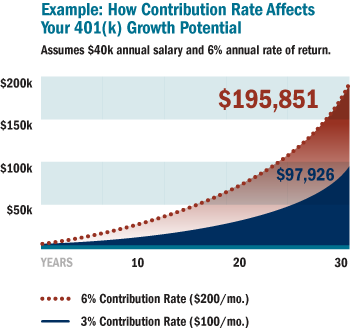 stretch_your_401k_contribution_chart01_350x329